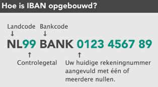 IBAN opbouw
